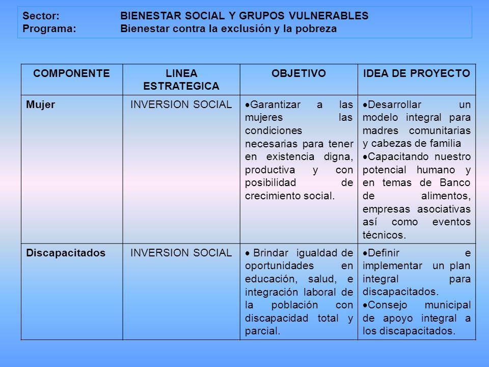 Sector: BIENESTAR SOCIAL Y GRUPOS VULNERABLES Programa: Bienestar contra la exclusión y la pobreza COMPONENTELINEA ESTRATEGICA OBJETIVOIDEA DE PROYECTO MujerINVERSION SOCIAL Garantizar a las mujeres las condiciones necesarias para tener en existencia digna, productiva y con posibilidad de crecimiento social.