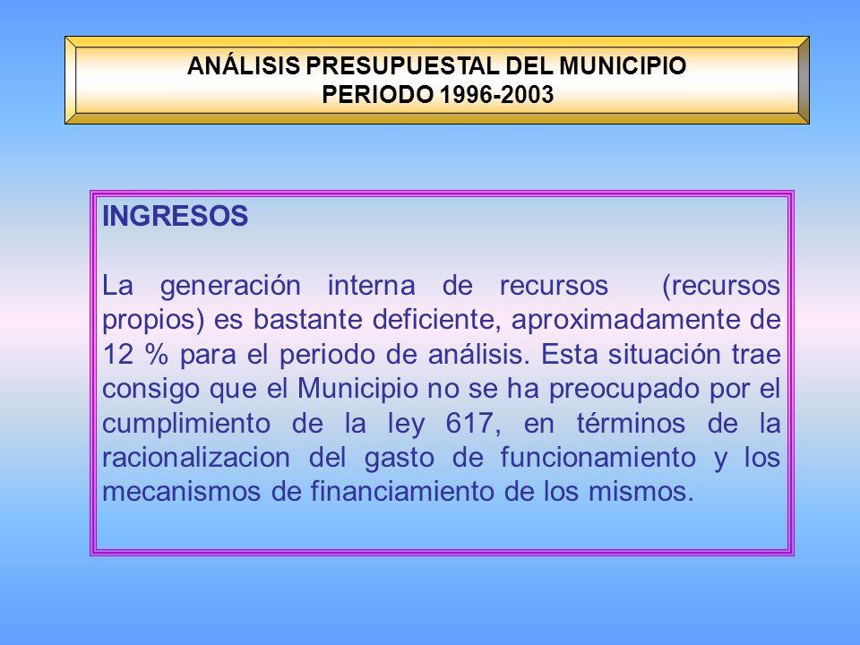 ANÁLISIS PRESUPUESTAL DEL MUNICIPIO PERIODO 1996-2003 INGRESOS La generación interna de recursos (recursos propios) es bastante deficiente, aproximadamente de 12 % para el periodo de análisis.