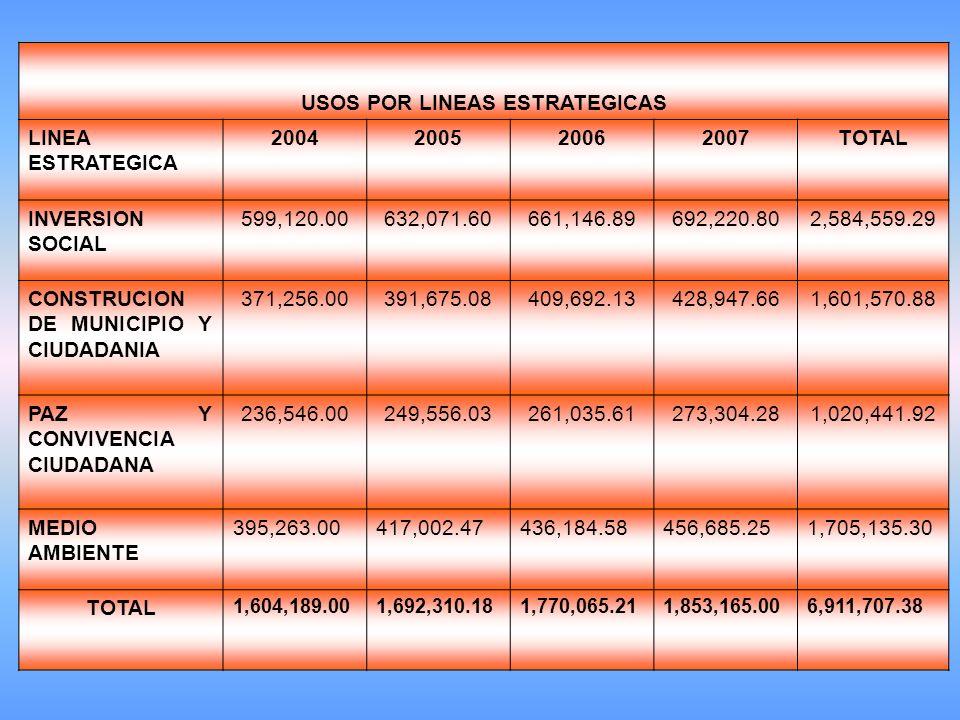 USOS POR LINEAS ESTRATEGICAS LINEA ESTRATEGICA 2004200520062007TOTAL INVERSION SOCIAL 599,120.00632,071.60661,146.89692,220.802,584,559.29 CONSTRUCION DE MUNICIPIO Y CIUDADANIA 371,256.00391,675.08409,692.13428,947.661,601,570.88 PAZ Y CONVIVENCIA CIUDADANA 236,546.00249,556.03261,035.61273,304.281,020,441.92 MEDIO AMBIENTE 395,263.00417,002.47436,184.58456,685.251,705,135.30 TOTAL 1,604,189.001,692,310.181,770,065.211,853,165.006,911,707.38