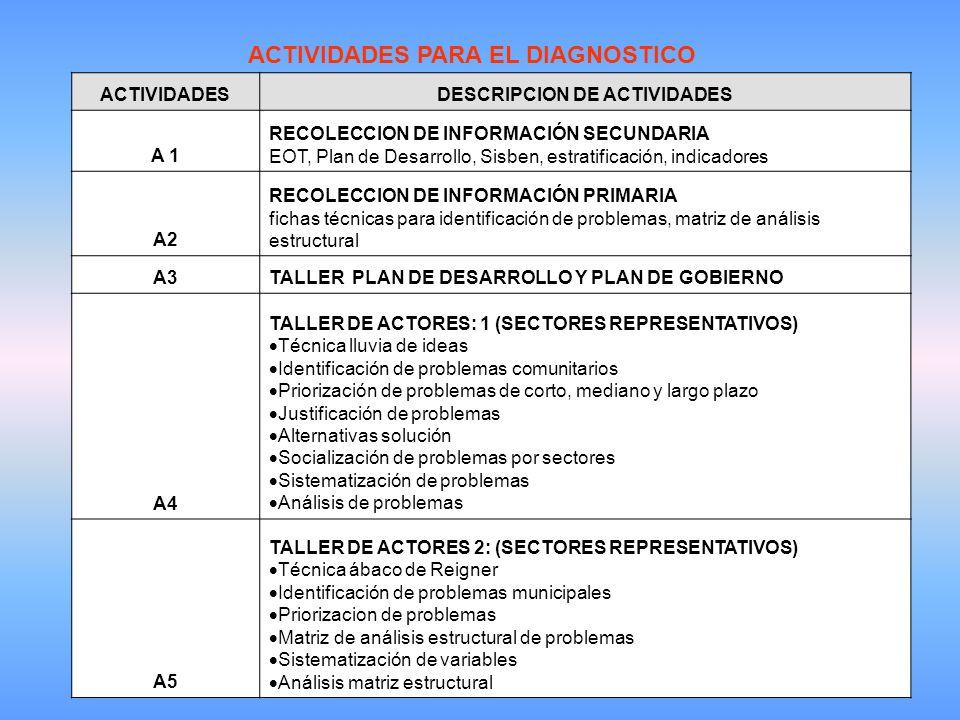 ACTIVIDADES PARA EL DIAGNOSTICO ACTIVIDADESDESCRIPCION DE ACTIVIDADES A 1 RECOLECCION DE INFORMACIÓN SECUNDARIA EOT, Plan de Desarrollo, Sisben, estratificación, indicadores A2 RECOLECCION DE INFORMACIÓN PRIMARIA fichas técnicas para identificación de problemas, matriz de análisis estructural A3TALLER PLAN DE DESARROLLO Y PLAN DE GOBIERNO A4 TALLER DE ACTORES: 1 (SECTORES REPRESENTATIVOS) Técnica lluvia de ideas Identificación de problemas comunitarios Priorización de problemas de corto, mediano y largo plazo Justificación de problemas Alternativas solución Socialización de problemas por sectores Sistematización de problemas Análisis de problemas A5 TALLER DE ACTORES 2: (SECTORES REPRESENTATIVOS) Técnica ábaco de Reigner Identificación de problemas municipales Priorizacion de problemas Matriz de análisis estructural de problemas Sistematización de variables Análisis matriz estructural