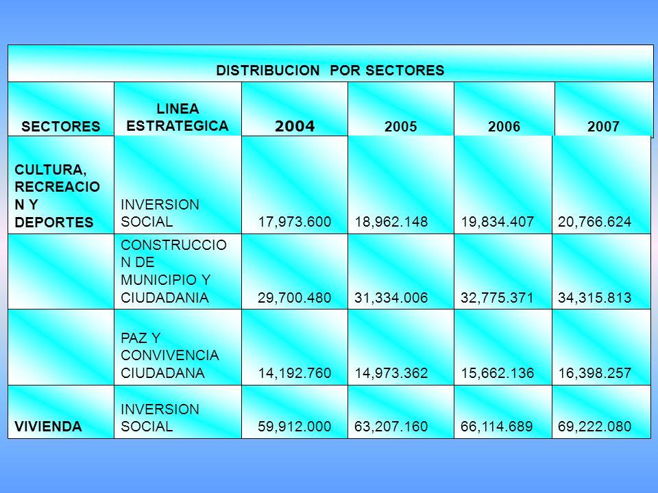 200720062005 2004 LINEA ESTRATEGICASECTORES DISTRIBUCION POR SECTORES 69,222.080 66,114.689 63,207.160 59,912.000 INVERSION SOCIALVIVIENDA 16,398.257 15,662.136 14,973.362 14,192.760 PAZ Y CONVIVENCIA CIUDADANA 34,315.813 32,775.371 31,334.006 29,700.480 CONSTRUCCIO N DE MUNICIPIO Y CIUDADANIA 20,766.624 19,834.407 18,962.148 17,973.600 INVERSION SOCIAL CULTURA, RECREACIO N Y DEPORTES