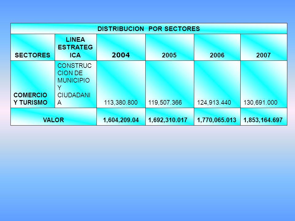 1,853,164.697 1,770,065.013 1,692,310.017 1,604,209.04VALOR 130,691.000 124,913.440 119,507.366 113,380.800 CONSTRUC CION DE MUNICIPIO Y CIUDADANI A COMERCIO Y TURISMO 200720062005 2004 LINEA ESTRATEG ICASECTORES DISTRIBUCION POR SECTORES