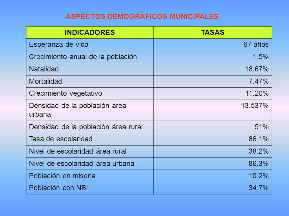 ASPECTOS DEMOGRAFICOS MUNICIPALES INDICADORESTASAS Esperanza de vida67 años Crecimiento anual de la población1.5% Natalidad18.67% Mortalidad7.47% Crecimiento vegetativo11.20% Densidad de la población área urbana 13.537% Densidad de la población área rural51% Tasa de escolaridad86.1% Nivel de escolaridad área rural38.2% Nivel de escolaridad área urbana86.3% Población en miseria10.2% Población con NBI34.7%