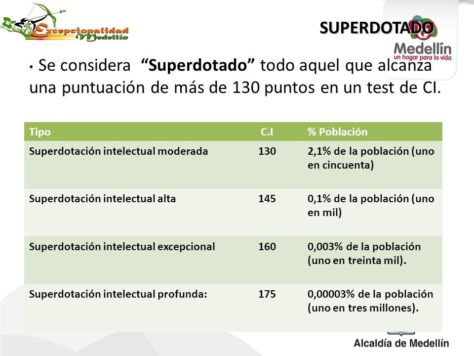 SUPERDOTADO Se considera Superdotado todo aquel que alcanza una puntuación de más de 130 puntos en un test de CI. TipoC.I% Población Superdotación int