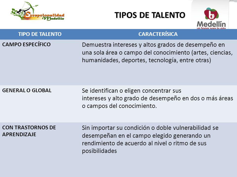 TIPOS DE TALENTO TIPO DE TALENTOCARACTERÍSICA CAMPO ESPECÍFICO Demuestra intereses y altos grados de desempeño en una sola área o campo del conocimien