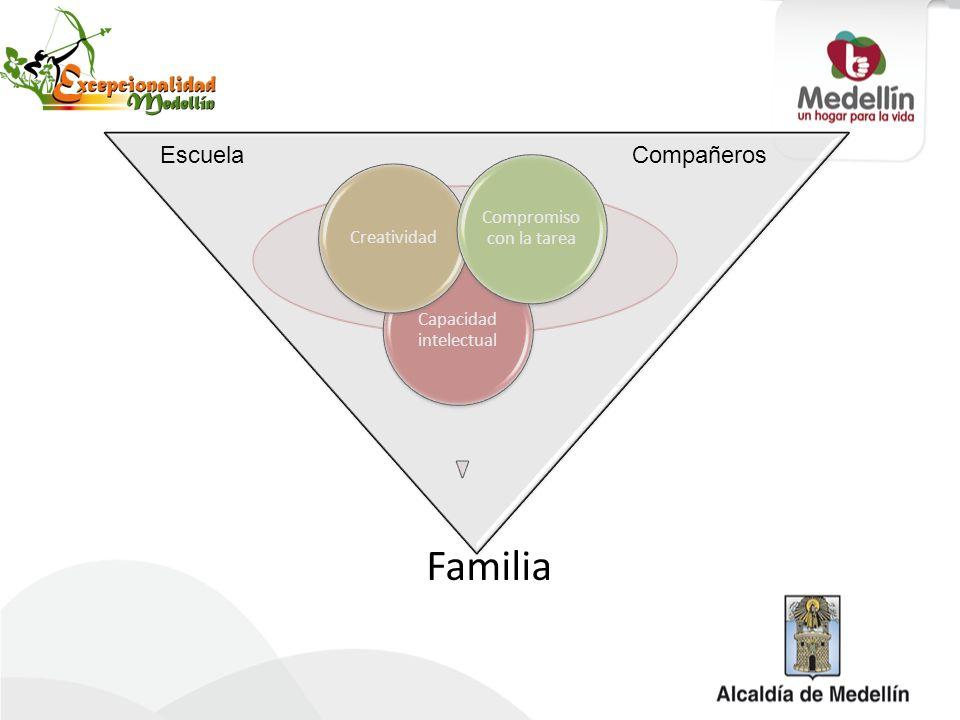 Familia Capacidad intelectual Creatividad Compromiso con la tarea EscuelaCompañeros