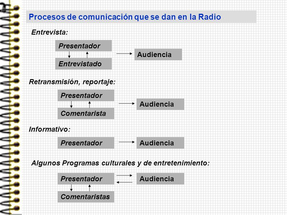 Presentador Entrevistado Audiencia Procesos de comunicación que se dan en la Radio Entrevista: Presentador Comentarista Audiencia Retransmisión, repor
