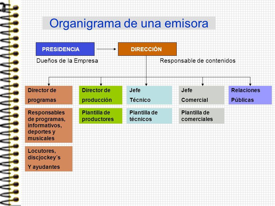 Organigrama de una emisora PRESIDENCIA DIRECCIÓN Director de programas Jefe Técnico Jefe Comercial Relaciones Públicas Dueños de la EmpresaResponsable