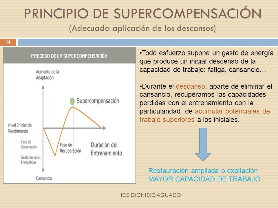 Gráfica de supercompensación sucesiva IES DIONISIO AGUADO 15 Aplicación del Estímulo Respuesta orgánica Adaptación que permiten la mejora