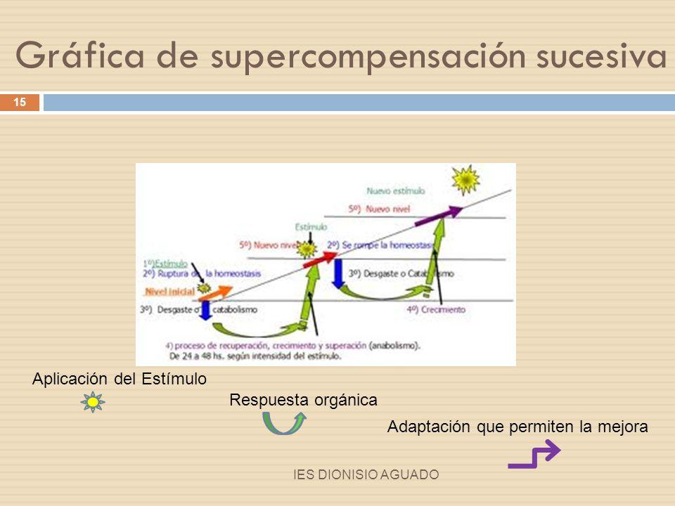 PRINCIPIO DE SUPERCOMPENSACIÓN Consideraciones: A mayores esfuerzos, mayor tiempo de recuperación.