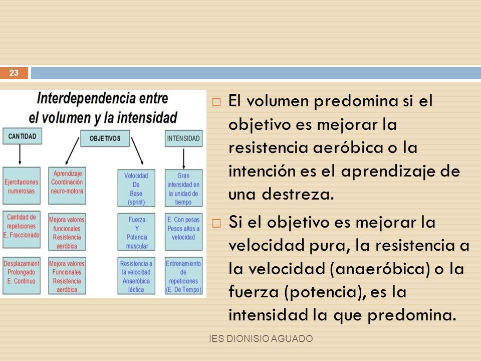 Distribución de las cargas Al principio predomina el Volumen.