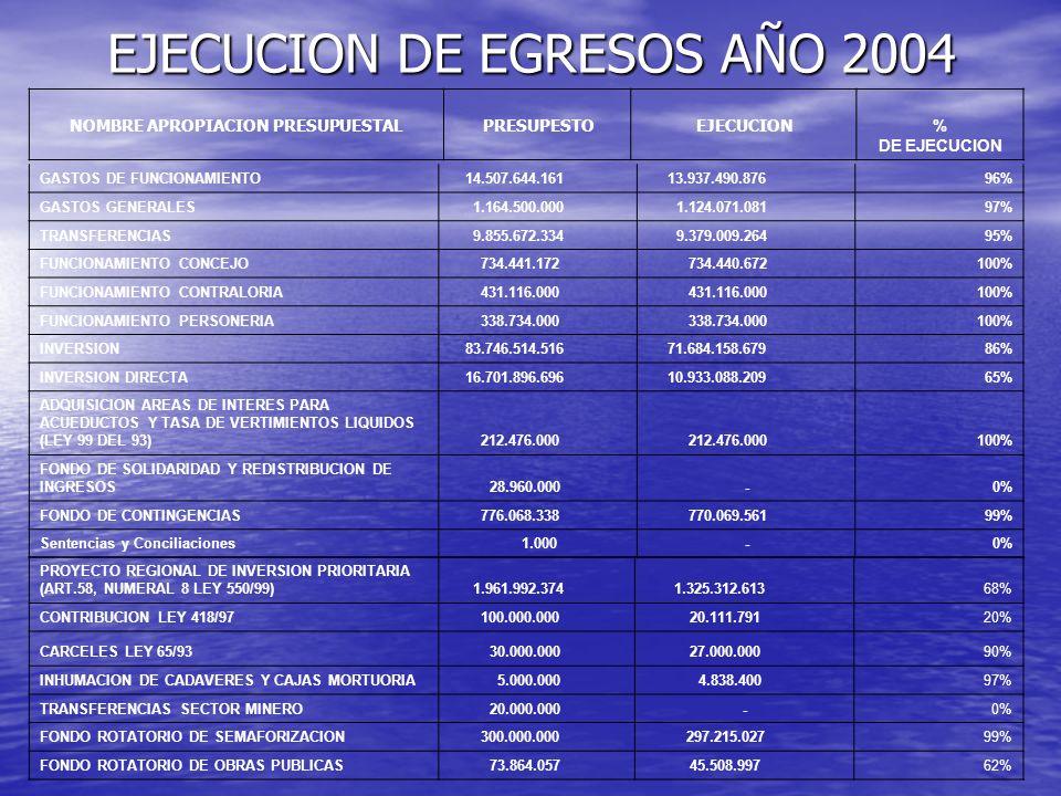 EJECUCION DE EGRESOS AÑO 2004 NOMBRE APROPIACION PRESUPUESTAL PRESUPESTO EJECUCION % DE EJECUCION GASTOS DE FUNCIONAMIENTO 14.507.644.161 13.937.490.8