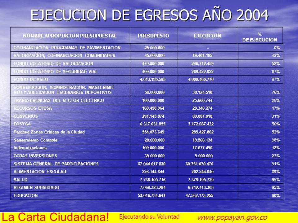 EJECUCION DE EGRESOS AÑO 2004 NOMBRE APROPIACION PRESUPUESTAL PRESUPESTO EJECUCION % DE EJECUCION COFINANCIACION PROGRAMAS DE PAVIMENTACION 25.000.000