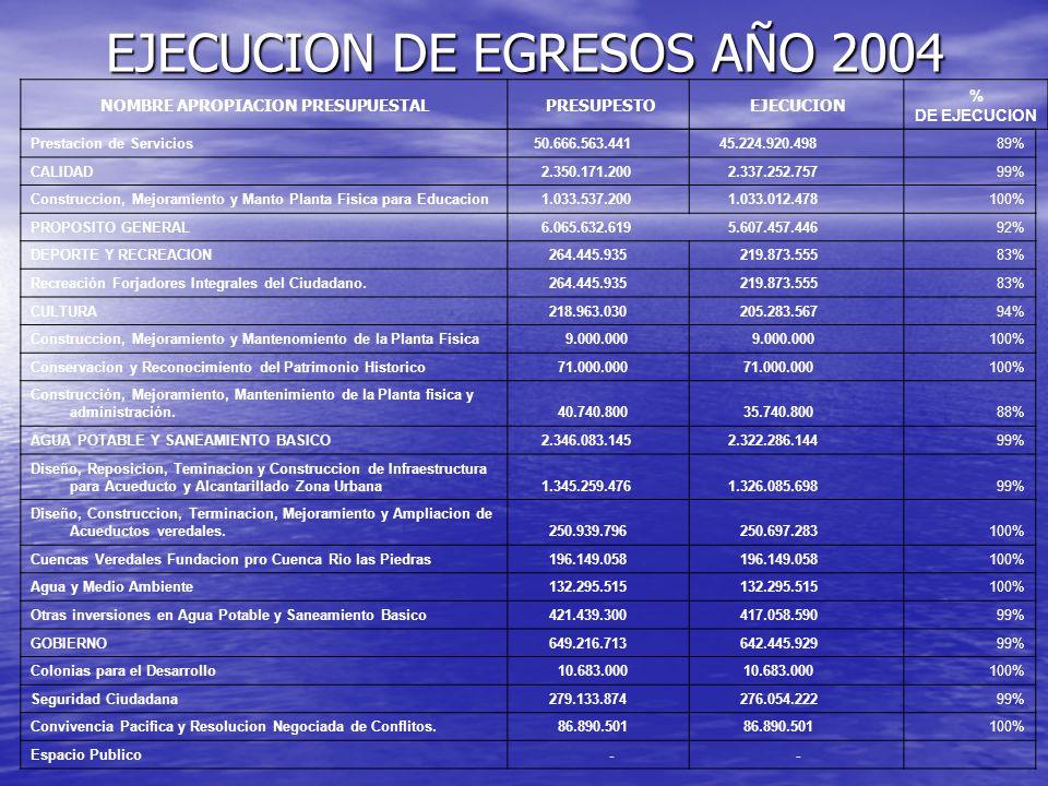 EJECUCION DE EGRESOS AÑO 2004 NOMBRE APROPIACION PRESUPUESTAL PRESUPESTO EJECUCION % DE EJECUCION Prestacion de Servicios 50.666.563.441 45.224.920.49