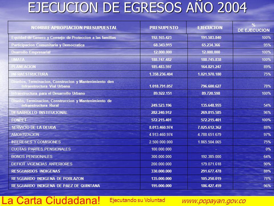 EJECUCION DE EGRESOS AÑO 2004 NOMBRE APROPIACION PRESUPUESTAL PRESUPESTO EJECUCION % DE EJECUCION Equidad de Genero y Consejo de Proteccion a las fami