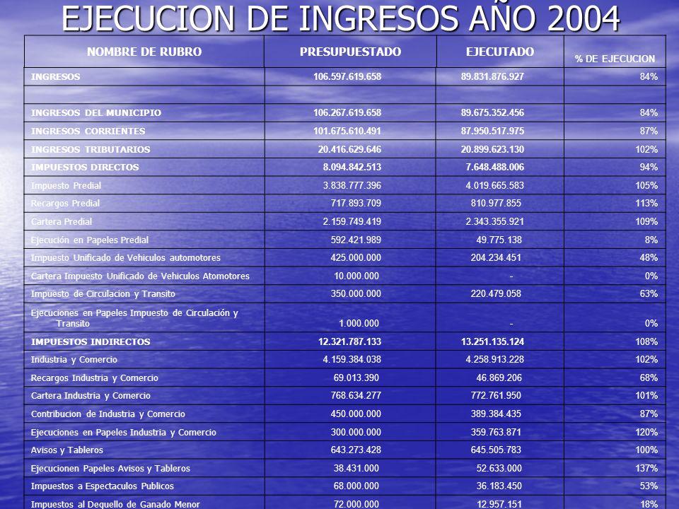EJECUCION DE INGRESOS AÑO 2004 NOMBRE DE RUBROPRESUPUESTADOEJECUTADO % DE EJECUCION INGRESOS 106.597.619.658 89.831.876.92784% INGRESOS DEL MUNICIPIO