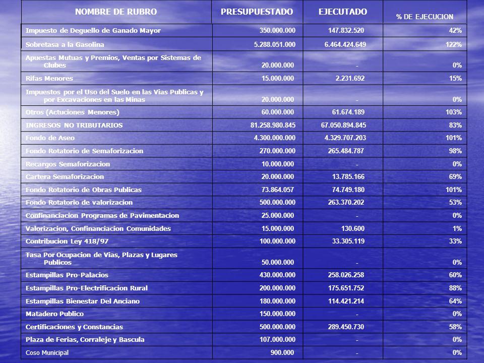 NOMBRE DE RUBROPRESUPUESTADOEJECUTADO % DE EJECUCION Impuesto de Deguello de Ganado Mayor 350.000.000 147.832.52042% Sobretasa a la Gasolina 5.288.051