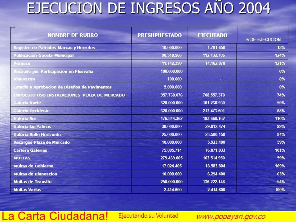 EJECUCION DE INGRESOS AÑO 2004 NOMBRE DE RUBROPRESUPUESTADOEJECUTADO % DE EJECUCION Registro de Patentes Marcas y Herretes 10.000.000 1.791.65018% Pub