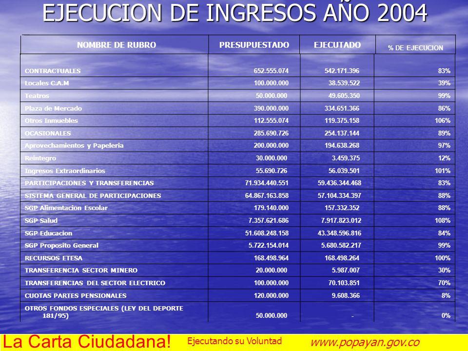 EJECUCION DE INGRESOS AÑO 2004 NOMBRE DE RUBROPRESUPUESTADOEJECUTADO % DE EJECUCION CONTRACTUALES 652.555.074 542.171.39683% Locales C.A.M 100.000.000