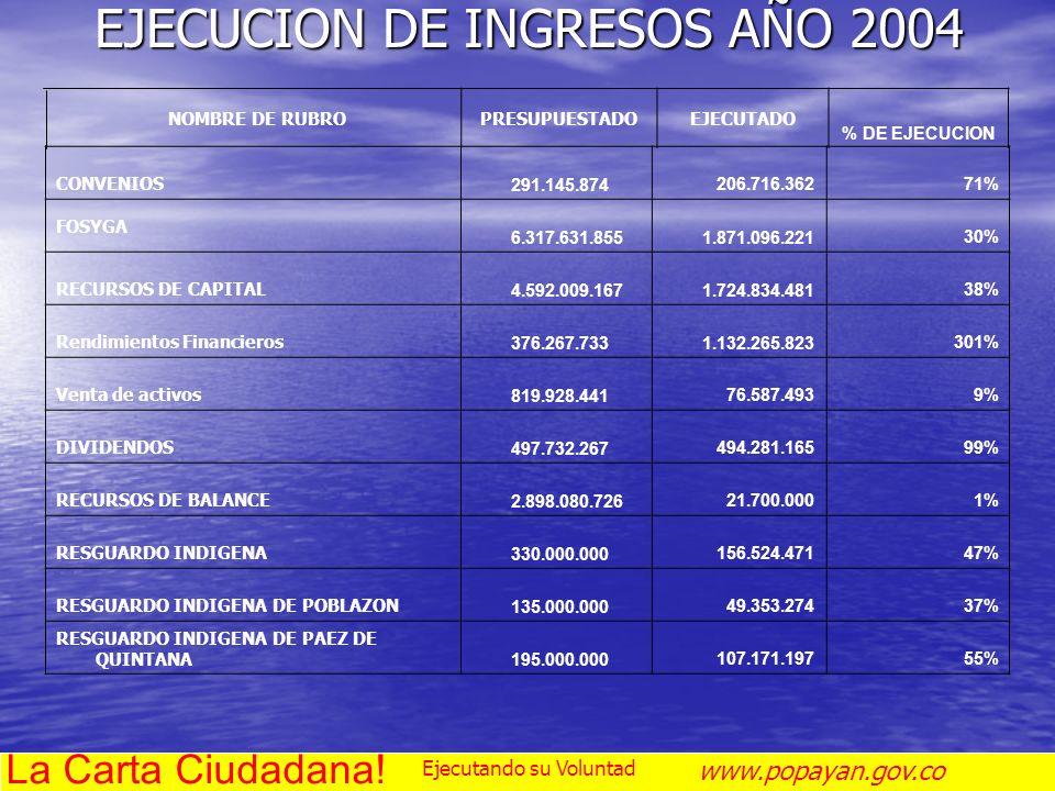 EJECUCION DE INGRESOS AÑO 2004 NOMBRE DE RUBROPRESUPUESTADOEJECUTADO % DE EJECUCION CONVENIOS 291.145.874 206.716.36271% FOSYGA 6.317.631.855 1.871.09