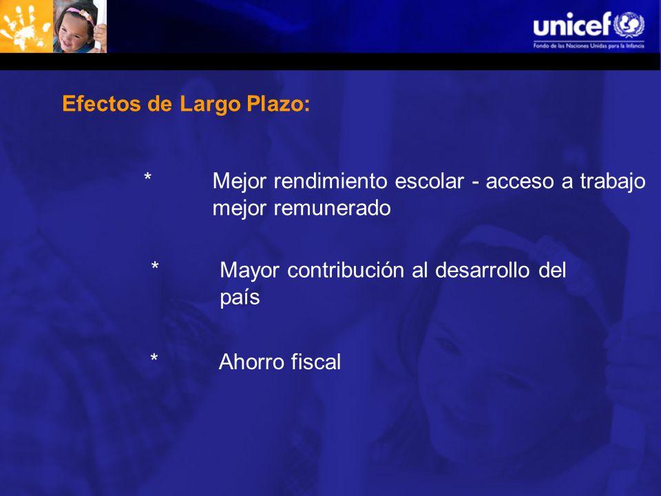 Efectos de Largo Plazo: * Mejor rendimiento escolar - acceso a trabajo mejor remunerado * Mayor contribución al desarrollo del país * Ahorro fiscal