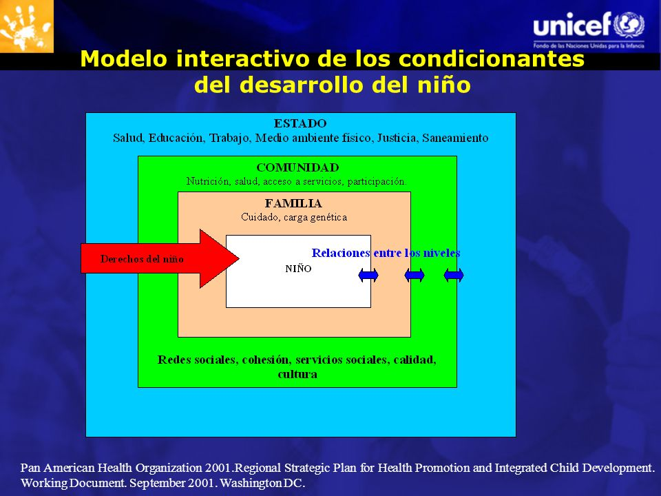 Modelo interactivo de los condicionantes del desarrollo del niño Pan American Health Organization 2001.Regional Strategic Plan for Health Promotion an