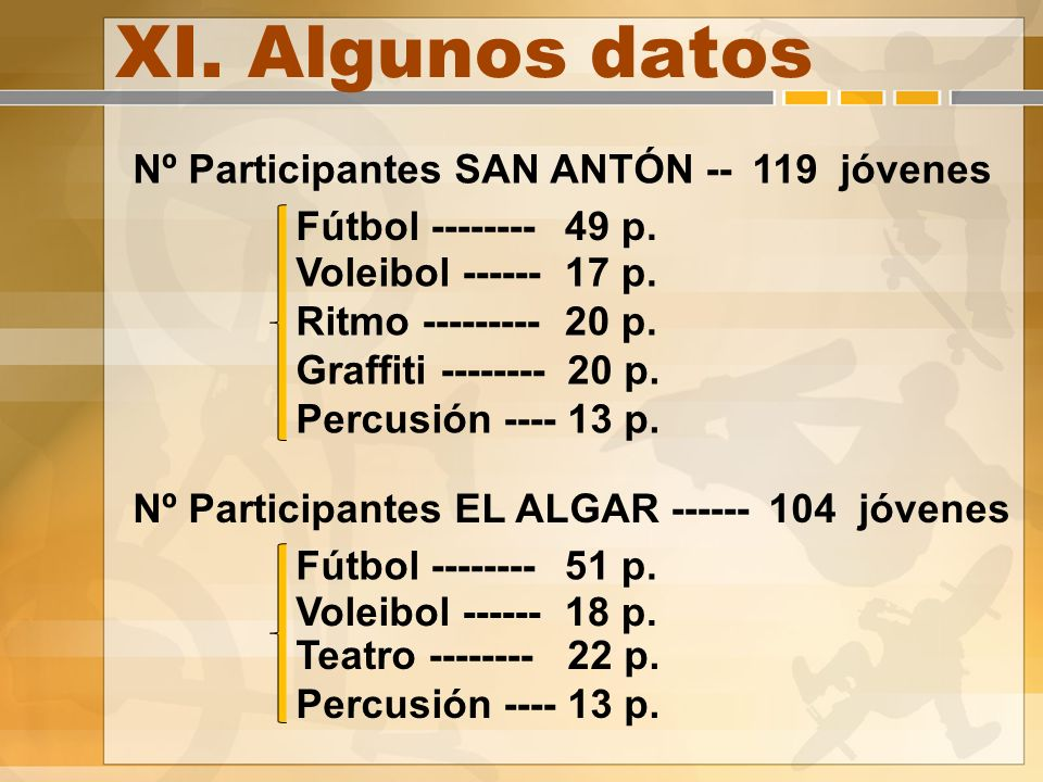 XI. Algunos datos Nº Participantes SAN ANTÓN --119 jóvenes Fútbol -------- Voleibol ------ 49 p.