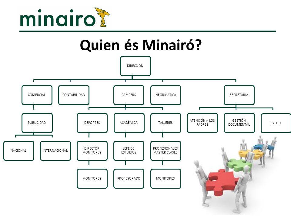 Quien és Minairó?
