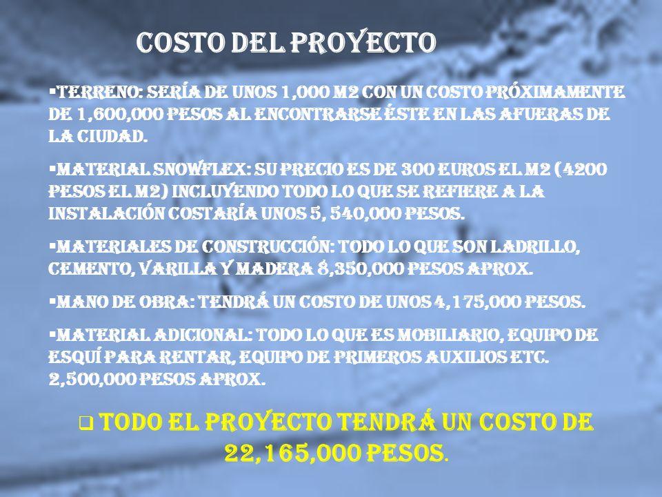 COSTO DEL PROYECTO Terreno: Sería de unos 1,000 m2 con un costo próximamente de 1,600,000 pesos al encontrarse éste en las afueras de la ciudad.