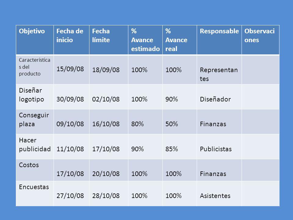 ObjetivoFecha de inicio Fecha límite % Avance estimado % Avance real ResponsableObservaci ones Característica s del producto 15/09/08 18/09/08100% Rep