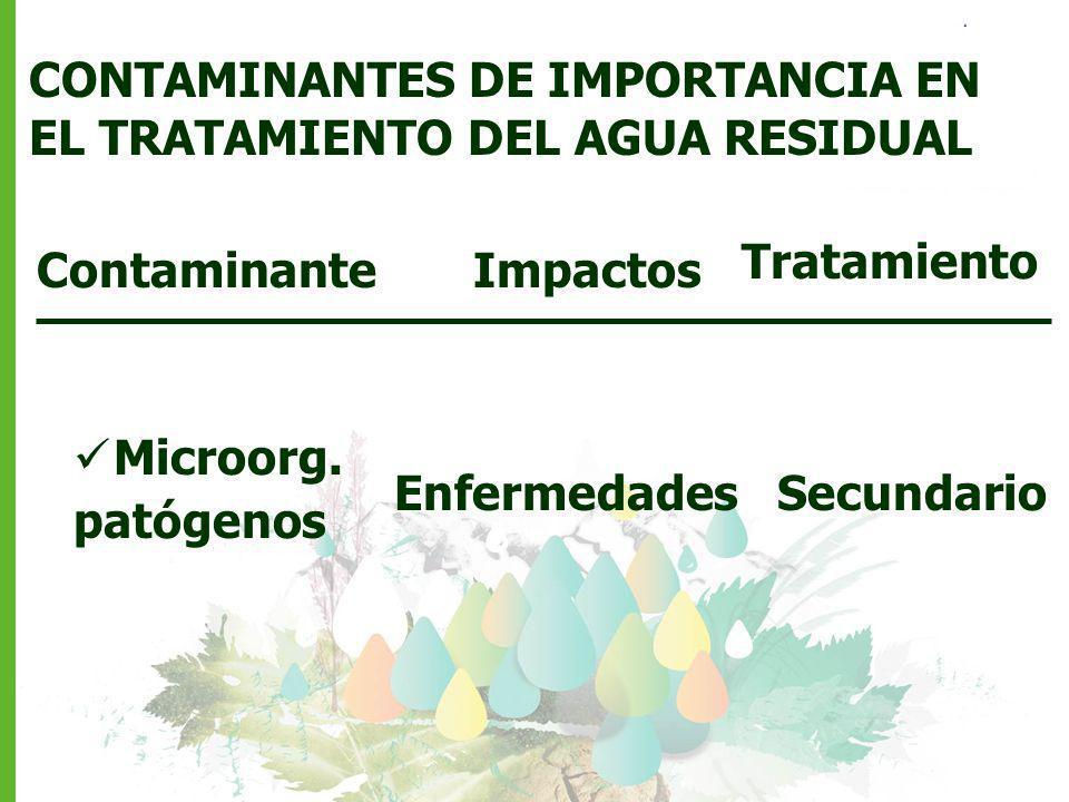 Contaminante CONTAMINANTES DE IMPORTANCIA EN EL TRATAMIENTO DEL AGUA RESIDUAL Impactos Microorg. patógenos Enfermedades Tratamiento Secundario