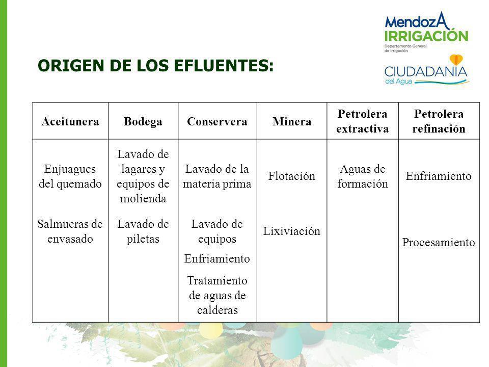 ORIGEN DE LOS EFLUENTES: AceituneraBodegaConserveraMinera Petrolera extractiva Petrolera refinación Enjuagues del quemado Lavado de lagares y equipos