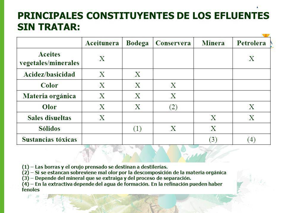 AceituneraBodegaConserveraMineraPetrolera Aceites vegetales/minerales XX Acidez/basicidadXX ColorXXX Materia orgánicaXXX OlorXX(2)X Sales disueltasXXX