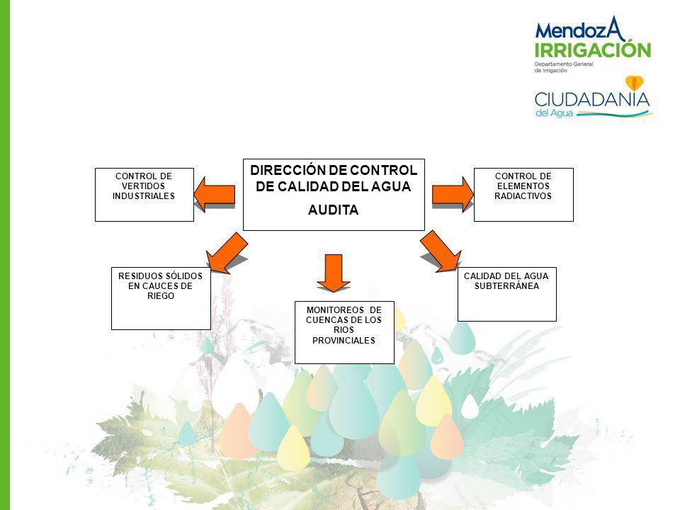 DIRECCIÓN DE CONTROL DE CALIDAD DEL AGUA AUDITA CONTROL DE VERTIDOS INDUSTRIALES CONTROL DE ELEMENTOS RADIACTIVOS CALIDAD DEL AGUA SUBTERRÁNEA MONITOR