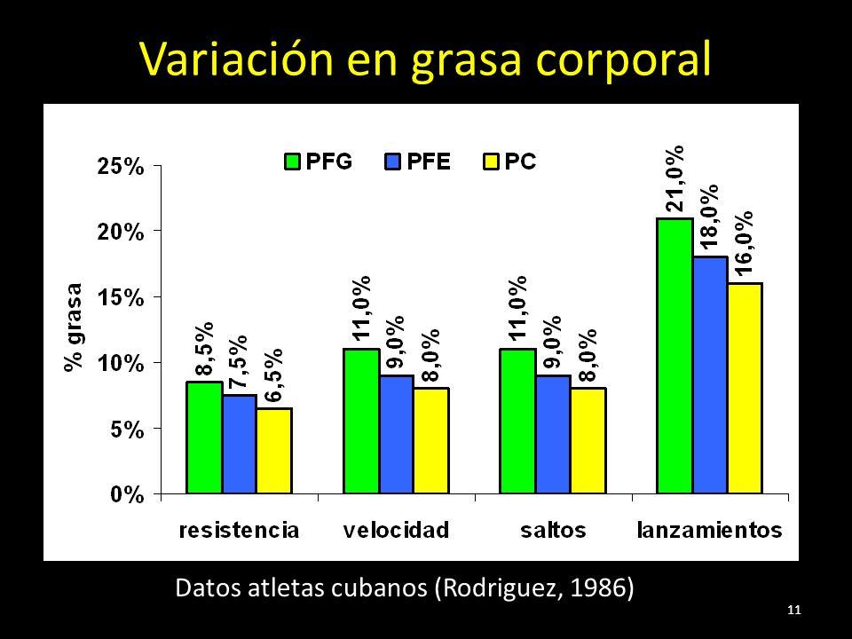 11 Variación en grasa corporal Datos atletas cubanos (Rodriguez, 1986)