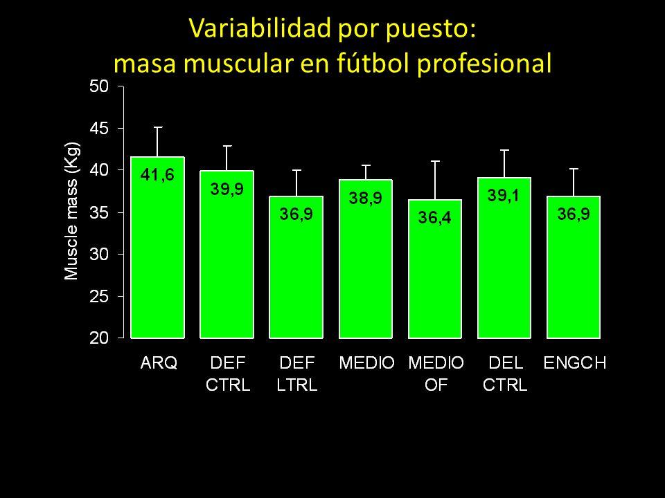 Variabilidad por puesto: masa muscular en fútbol profesional
