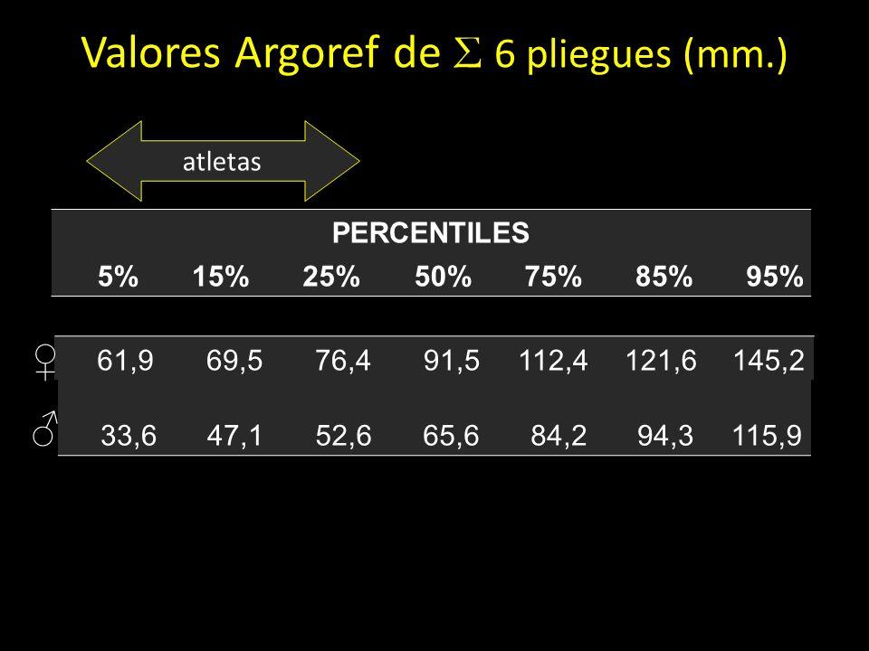 Valores Argoref de Σ 6 pliegues (mm.) PERCENTILES 5%15%25%50%75%85%95% 61,969,576,491,5112,4121,6145,2 33,647,152,665,684,294,3115,9 atletas