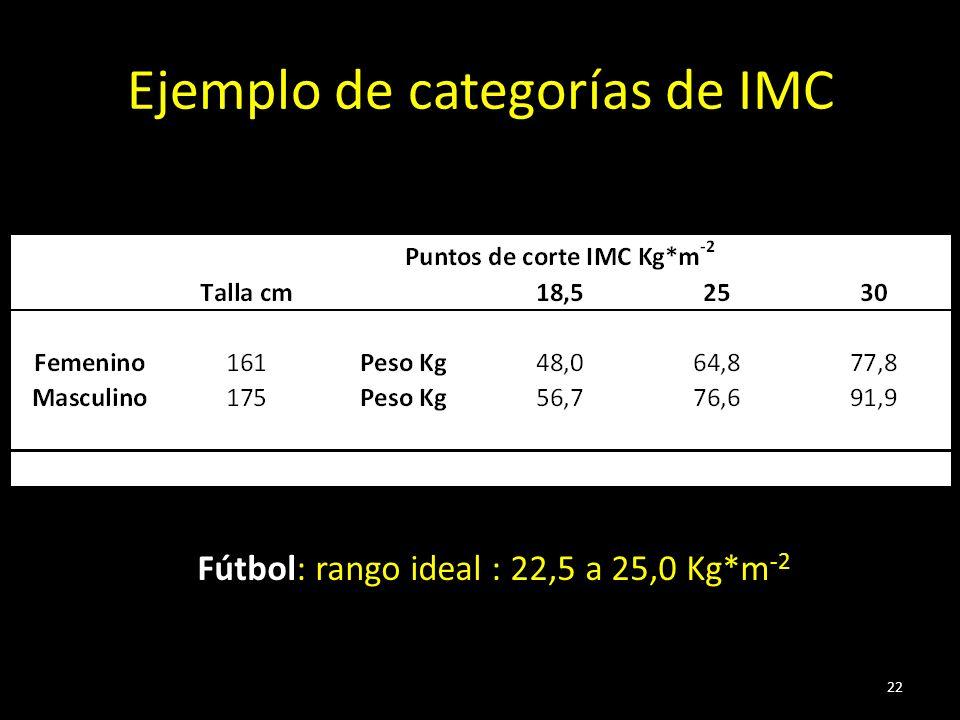 Ejemplo de categorías de IMC 22 Fútbol: rango ideal : 22,5 a 25,0 Kg*m -2