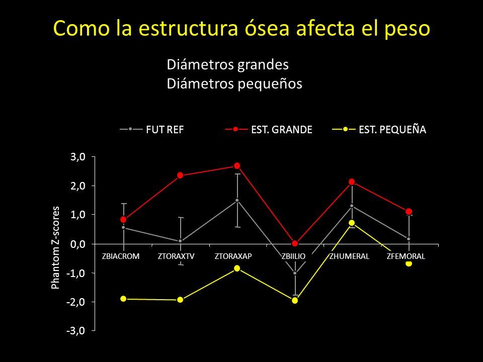Diámetros grandes Diámetros pequeños Como la estructura ósea afecta el peso -3,0 -2,0 -1,0 0,0 1,0 2,0 3,0 ZBIACROMZTORAXTVZTORAXAPZBIILIOZHUMERALZFEMORAL Phantom Z-scores FUT REFEST.