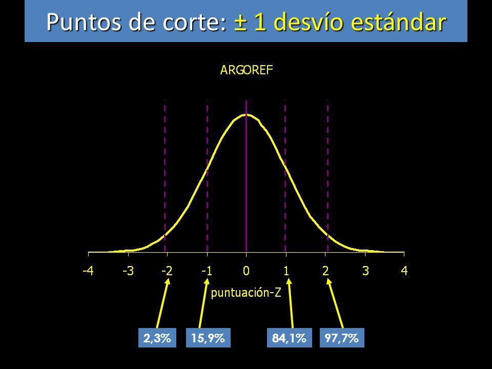 Puntos de corte: ± 1 desvío estándar 2,3% 15,9%84,1%97,7%