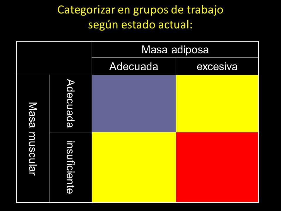 Categorizar en grupos de trabajo según estado actual: Masa adiposa Adecuadaexcesiva Masa muscular Adecuada insuficiente