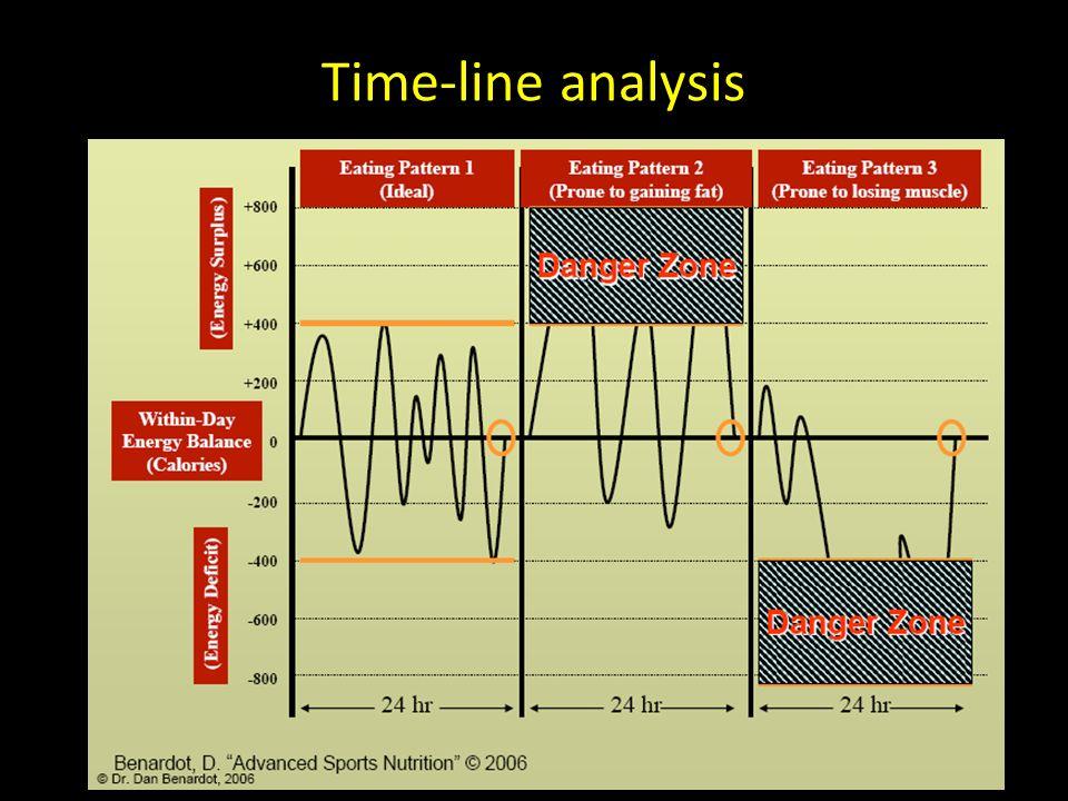 58 Time-line analysis