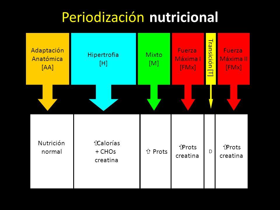 Adaptación Anatómica [AA] Hipertrofia [H] Mixto [M] Fuerza Máxima I [FMx] Transición [T] Fuerza Máxima II [FMx] Nutrición normal Calorías + CHOs creatina Prots creatina Prots creatina D Periodización nutricional
