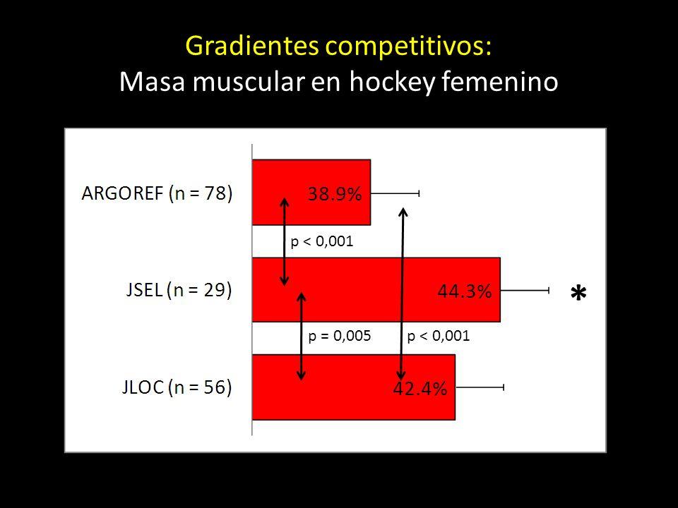 * p = 0,005 p < 0,001 Gradientes competitivos: Masa muscular en hockey femenino