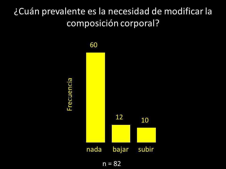 ¿Cuán prevalente es la necesidad de modificar la composición corporal? n = 82 subirbajarnada Frecuencia 70 60 50 40 30 20 10 0 12 60