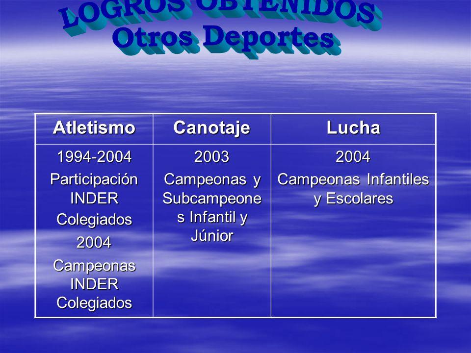 AtletismoCanotajeLucha1994-2004 Participación INDER Colegiados 2004 Campeonas INDER Colegiados 2003 Campeonas y Subcampeone s Infantil y Júnior 2004 C