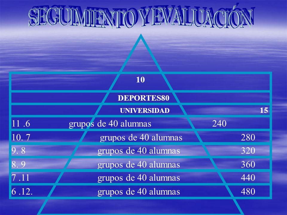 11.6 grupos de 40 alumnas 240 10. 7 grupos de 40 alumnas280 9. 8 grupos de 40 alumnas 320 8. 9 grupos de 40 alumnas 360 7.11 grupos de 40 alumnas 440