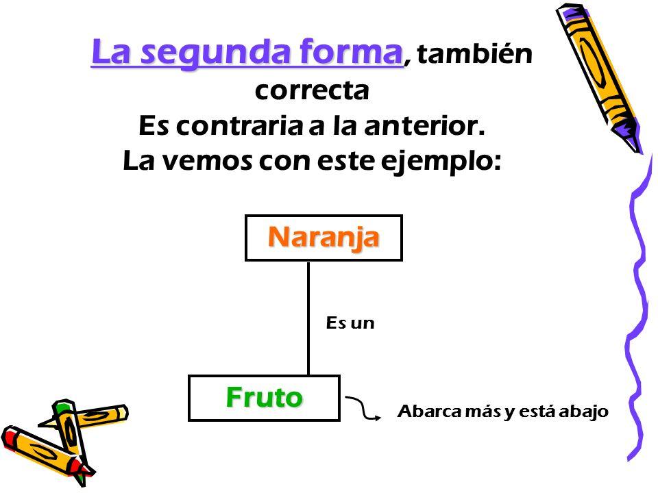 La segunda forma La segunda forma, también correcta Es contraria a la anterior. La vemos con este ejemplo: Fruto Naranja Es un Abarca más y está abajo