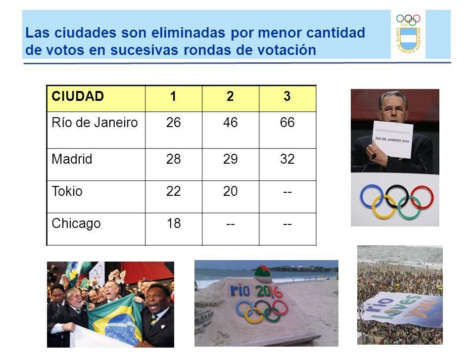 CIUDAD123 Río de Janeiro264666 Madrid282932 Tokio2220-- Chicago18-- Las ciudades son eliminadas por menor cantidad de votos en sucesivas rondas de vot