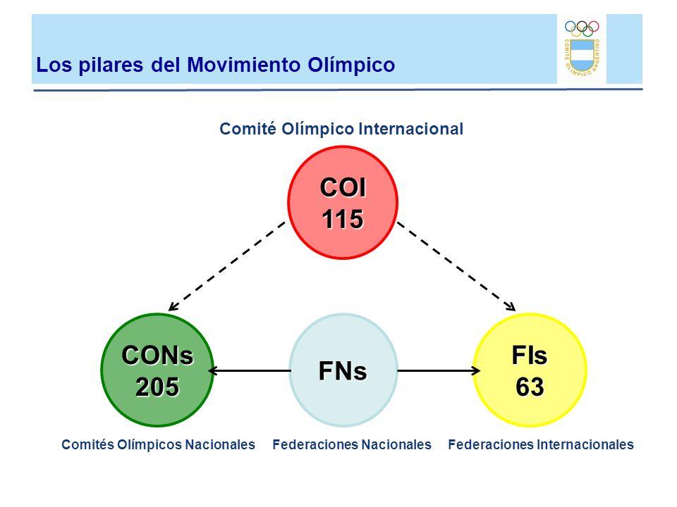 Los pilares del Movimiento Olímpico COI115 CONs205FNs FIs 63 Federaciones Nacionales Comité Olímpico Internacional Comités Olímpicos NacionalesFederac